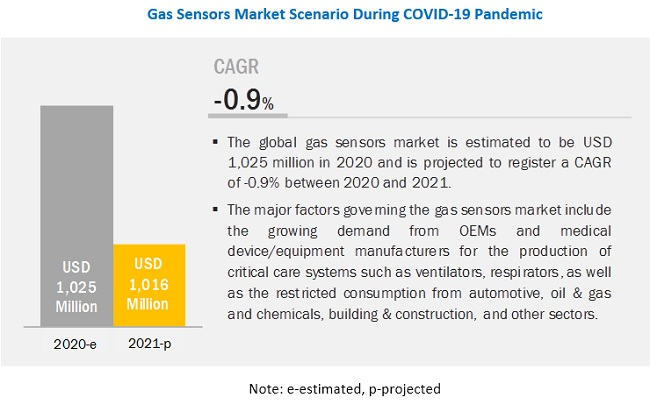The COVID-19 Impact on Gas Sensors Market