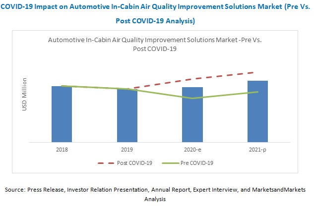 COVID-19 Impact on Automotive In-Cabin Air Quality Improvement Solutions Market