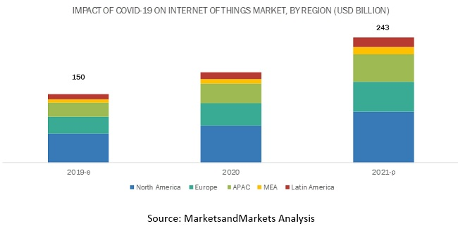 Covid-19 Impact on Internet of Things (IoT) Market
