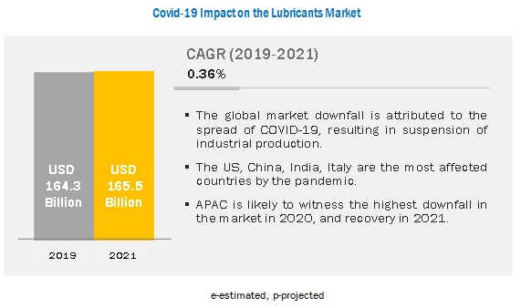 COVID-19 Impact on Lubricants Market