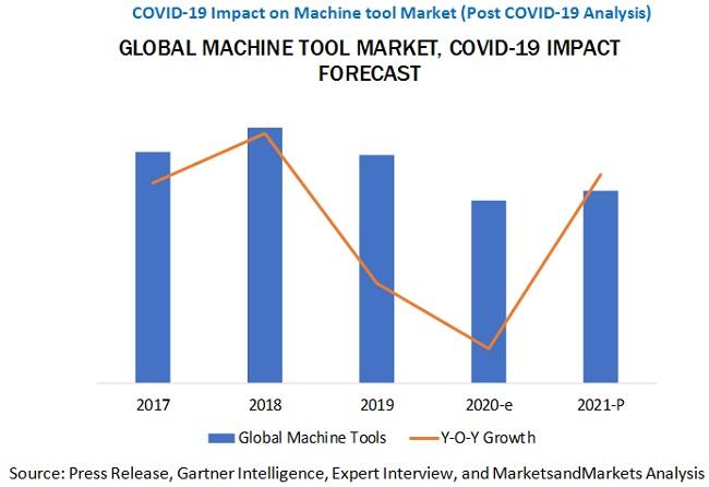 COVID-19 Impact on Global Machine Tool Market