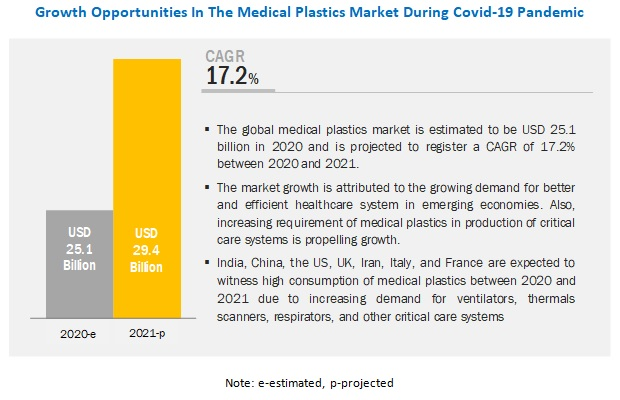 COVID-19 Impact On Medical Plastics Market