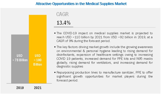 COVID-19 impact on Medical Supplies Market