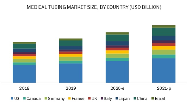 COVID-19 Impact on Medical Tubing Market