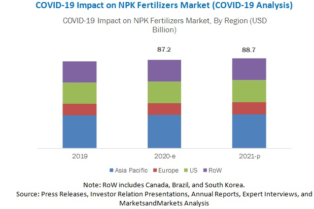 COVID-19 Impact on NPK Fertilizers Market