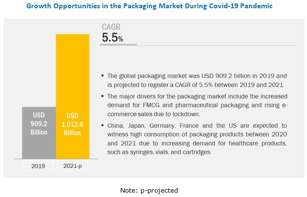 COVID-19 Impact on Packaging Market