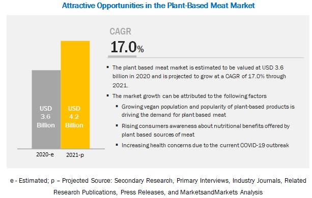 COVID-19 Impact on the Plant-Based Meat Market