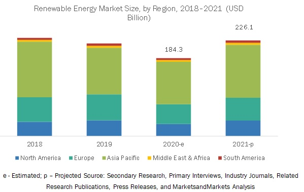 COVID-19 Impact on Renewable Energy Market