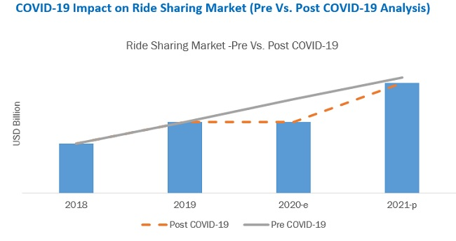 COVID-19 Impact on Ride Sharing Market