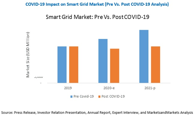 COVID-19 Impact on Smart Grid Market