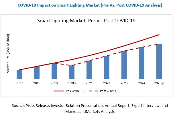 COVID-19 Impact on Smart Lighting Market
