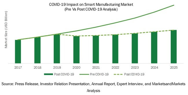 COVID-19 Impact on Smart Manufacturing Market