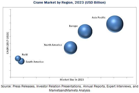 Crane and Hoist Market