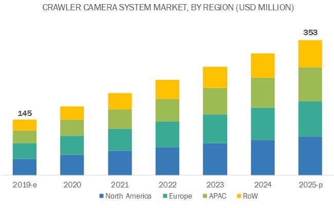 Crawler Camera System Market