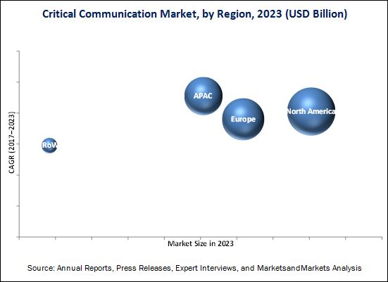 Critical Communication Market