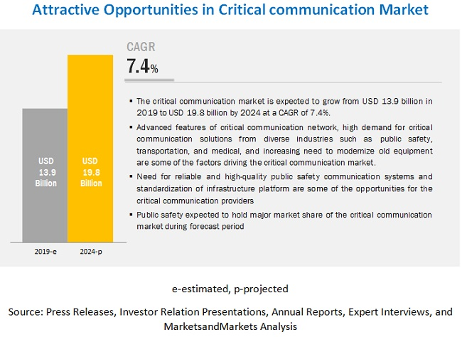Critical Communication Market