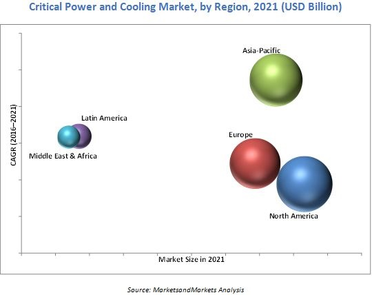 Critical Power and Cooling Market
