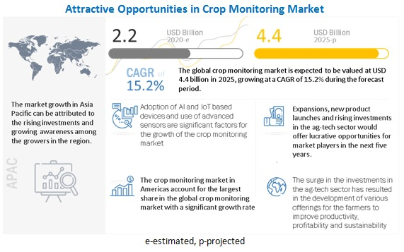 Crop Monitoring Market
