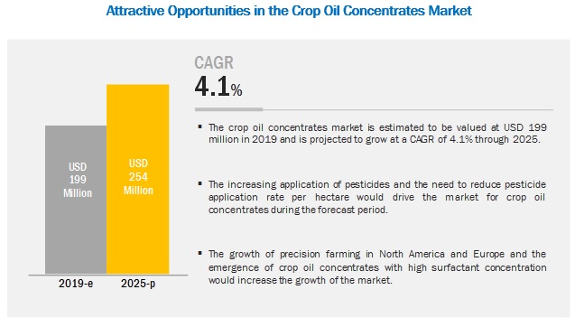 Crop Oil Concentrates Market