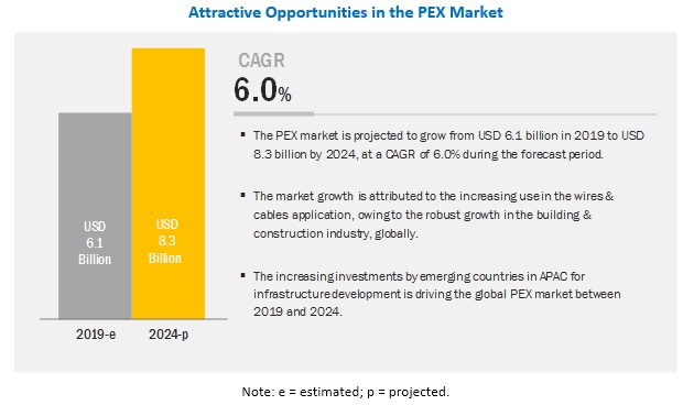 PEX (Crossed-Linked Polyethylene) Market Analysis | Recent