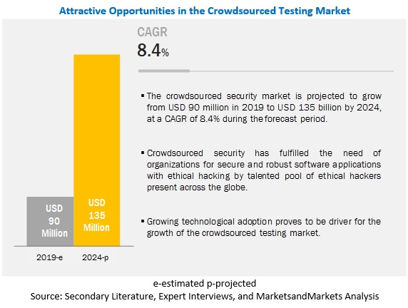 Crowdsourced Security Market