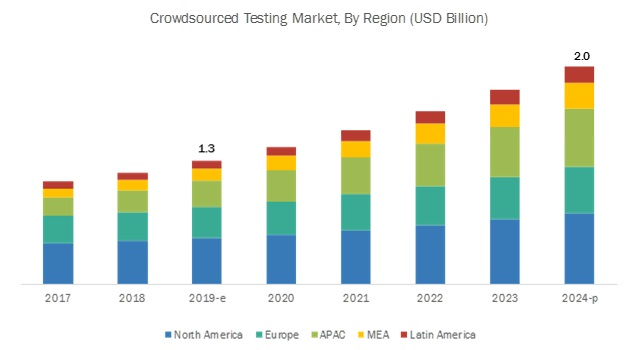 Crowdsourced Testing Market