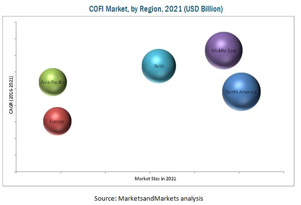 Crude Oil Flow Improvers (COFI) Market