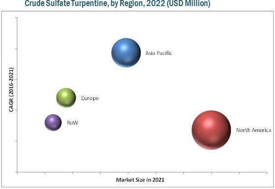 Crude Sulfate Turpentine Market