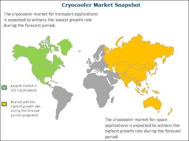 Cryocooler Market