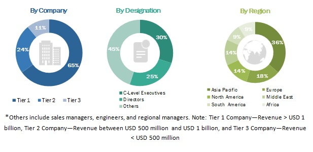 Cryogenic Equipment Market