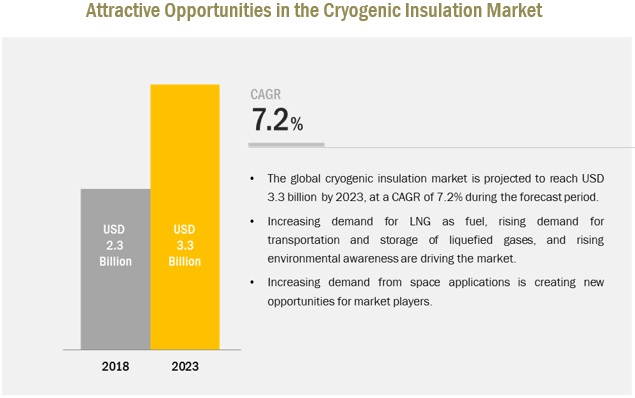 Cryogenic Insulation Market