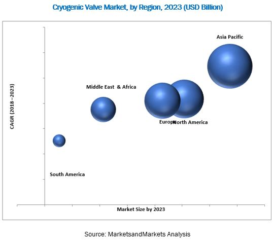 Cryogenic Valve Market