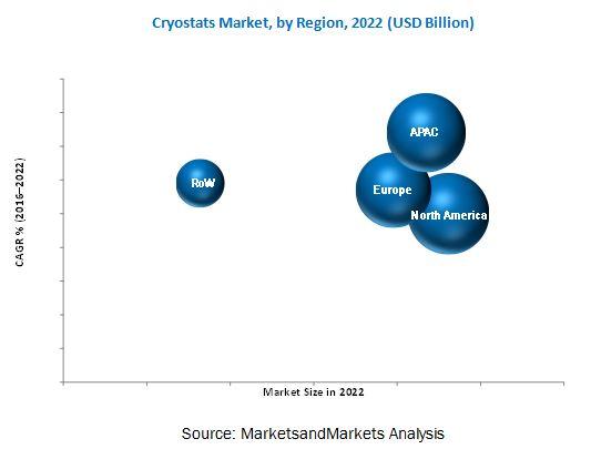 Cryostat Market
