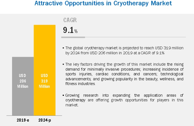 Cryotherapy Market