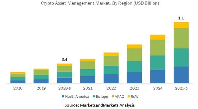 Crypto Asset Management Market by Region