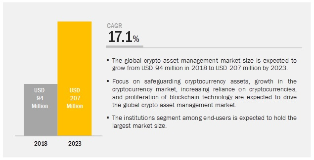 Crypto Asset Management Market