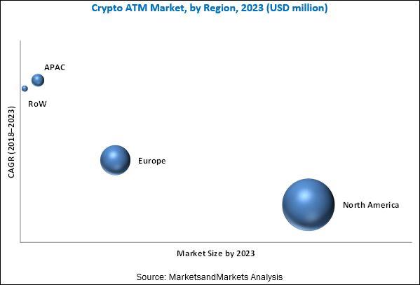Crypto ATM Market