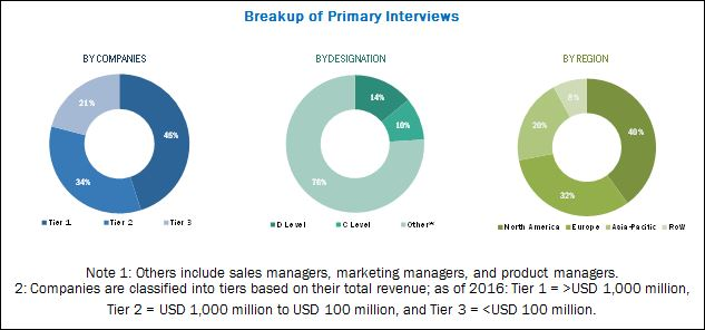 CT Scanner Market-Breakdown of Primary Interviews