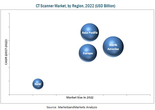 CT Scanner Market-By Region 2022