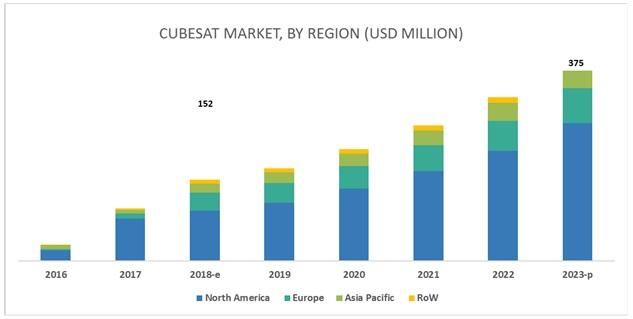 CubeSat Market