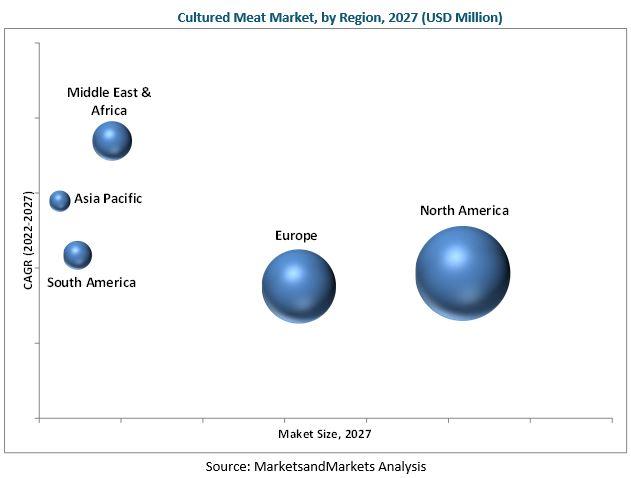 Cultured Meat Market