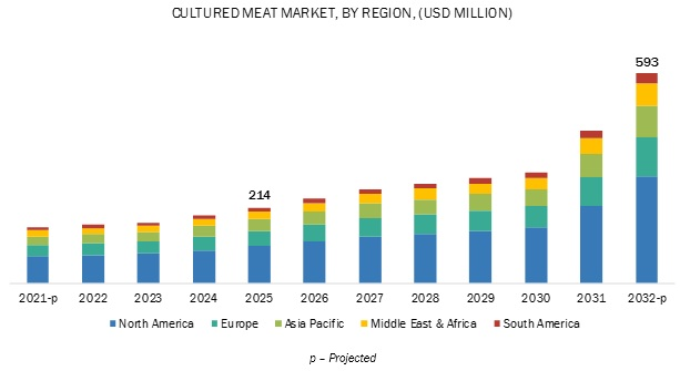 Cultured Meat Market