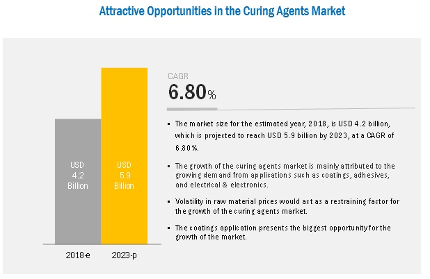 Curing Agents Market by Type, Application and Region - 2023