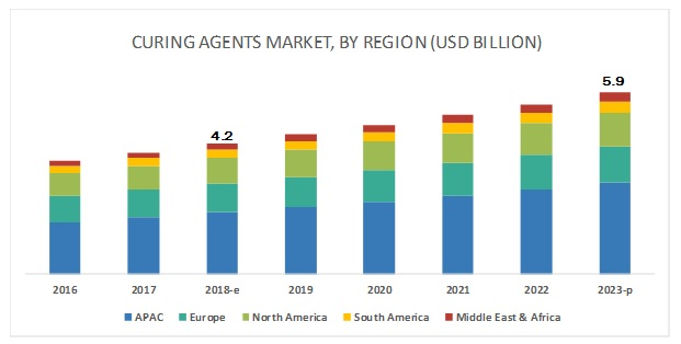 Curing Agents Market