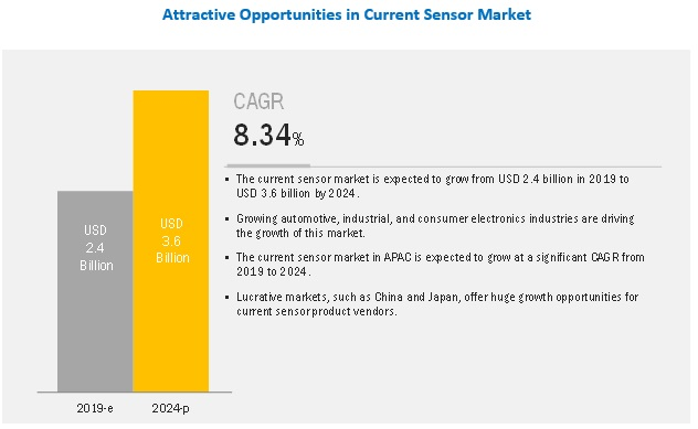 Current Sensor Market