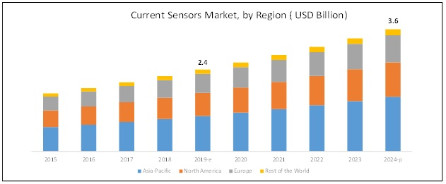 Current Senor Market Size Growth Trend And Forecast To