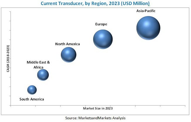 Current Transducer Market