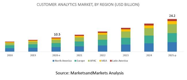 Customer Analytics Market
