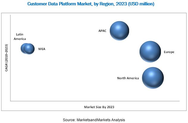 Customer Data Platform Market