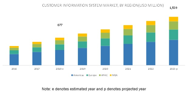 Customer Information System Market